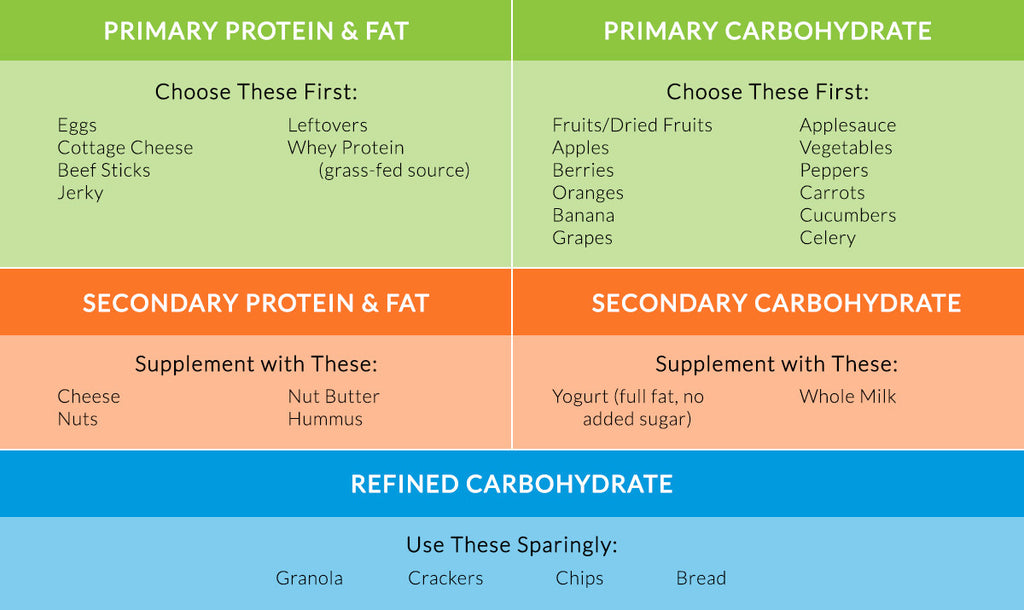 Healthy Snacks Chart