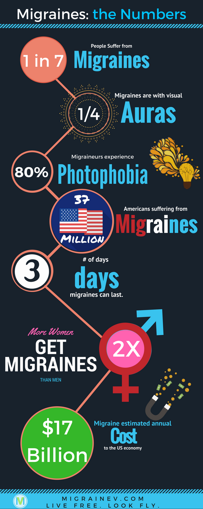 Infographic: Migraines by the Numbers