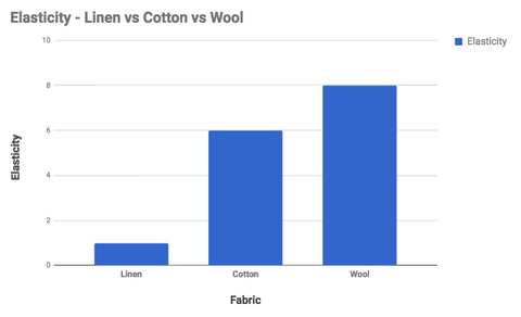 linen, cotton and wool elasticity graph