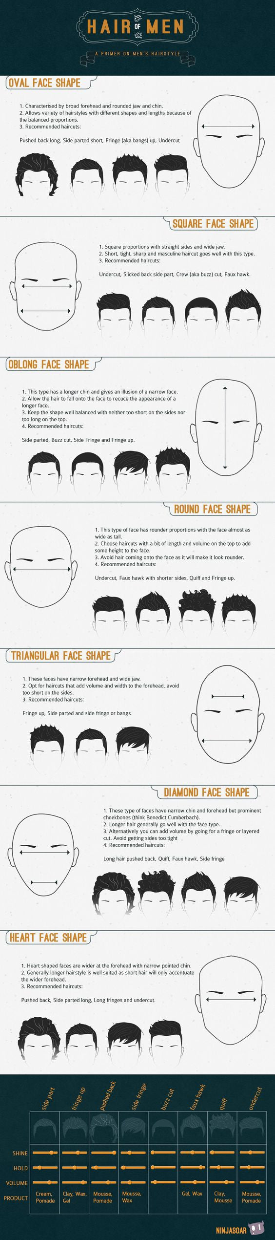 Infographic on haircuts optimal for head shapes
