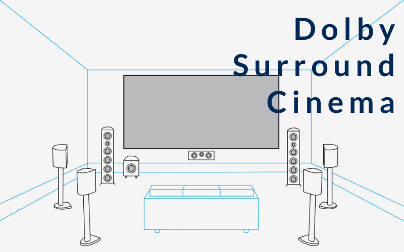 Dolby Surround Cinema