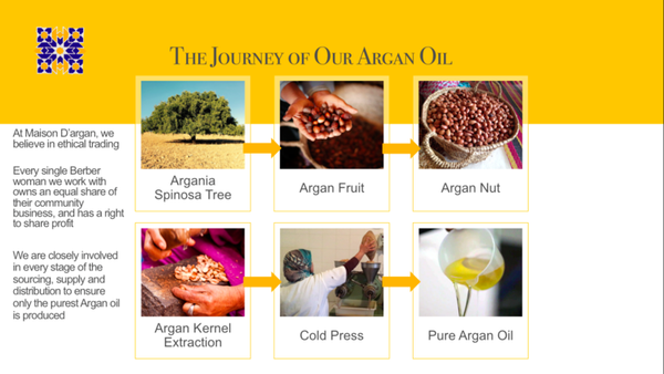 How Is Argan Oil Made? Here's How...