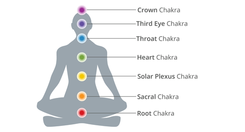 All 7 chakras and their position on the human body
