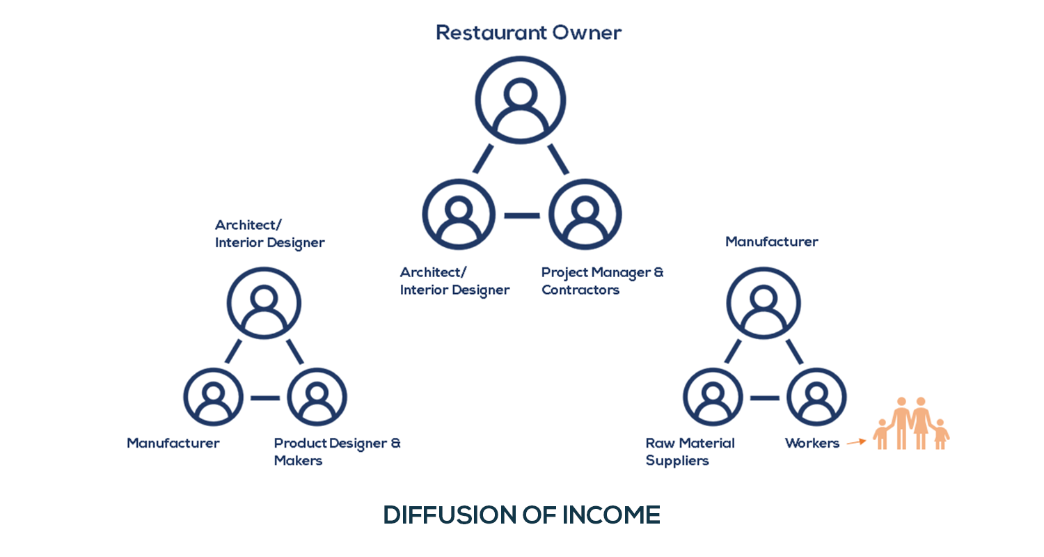 Wolkberg Evolve Range Revive Our Restaurants Income Diffusion