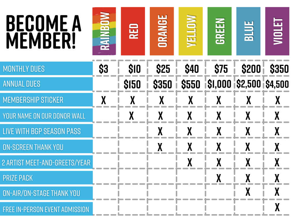 Table displaying all available membership tiers and perks.