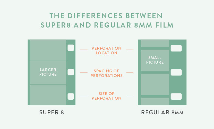 the difference between 8mm and super 8mm film legacybox