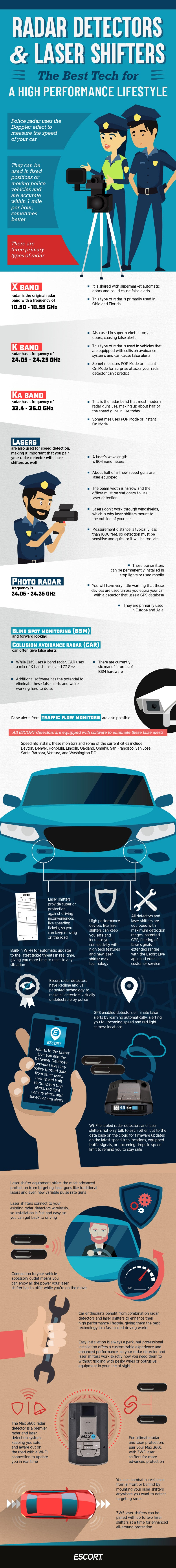 ESCORT Laser Shifters infographic