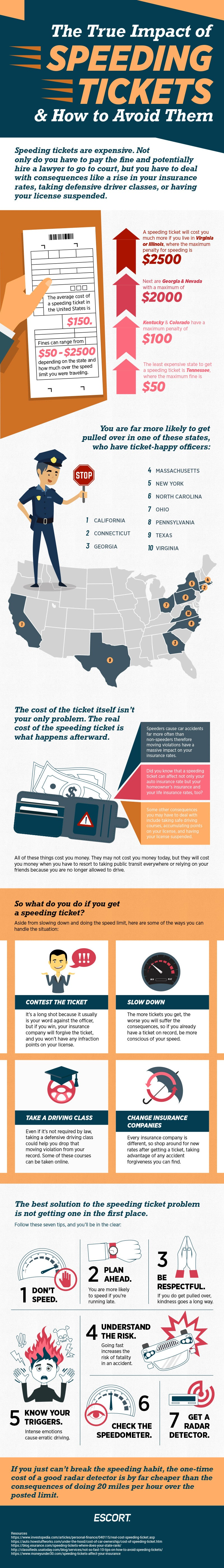 impact of speeding tickets infographic