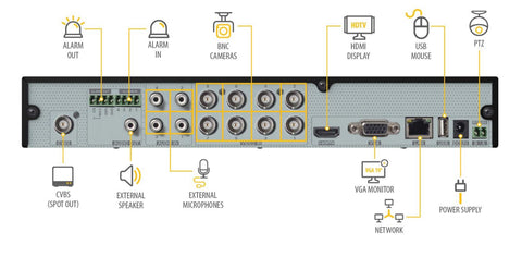 8 Channel 1080p Multi format DVR System with (4/8) 1080p PIR
