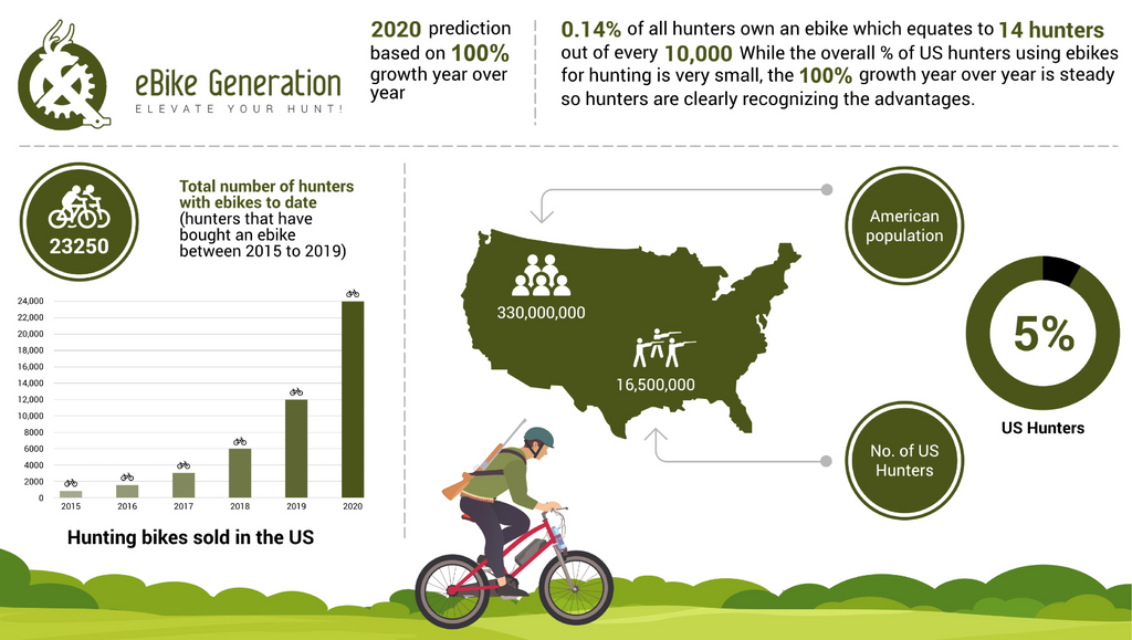 US Hunters Use eBikes for Hunting  [whitepaper]