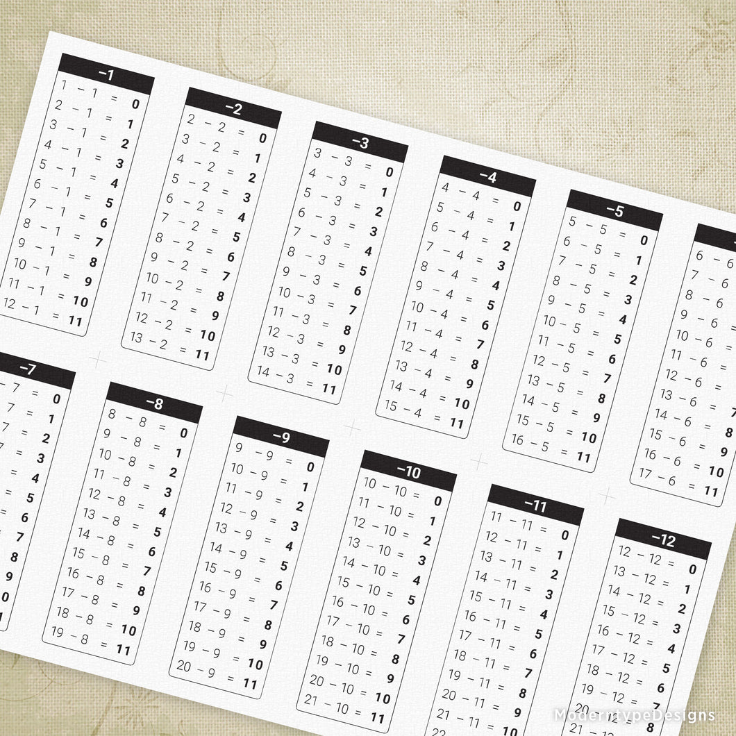 picture regarding Subtraction Table Printable named 1-12 Subtractions Desk Chart Printable