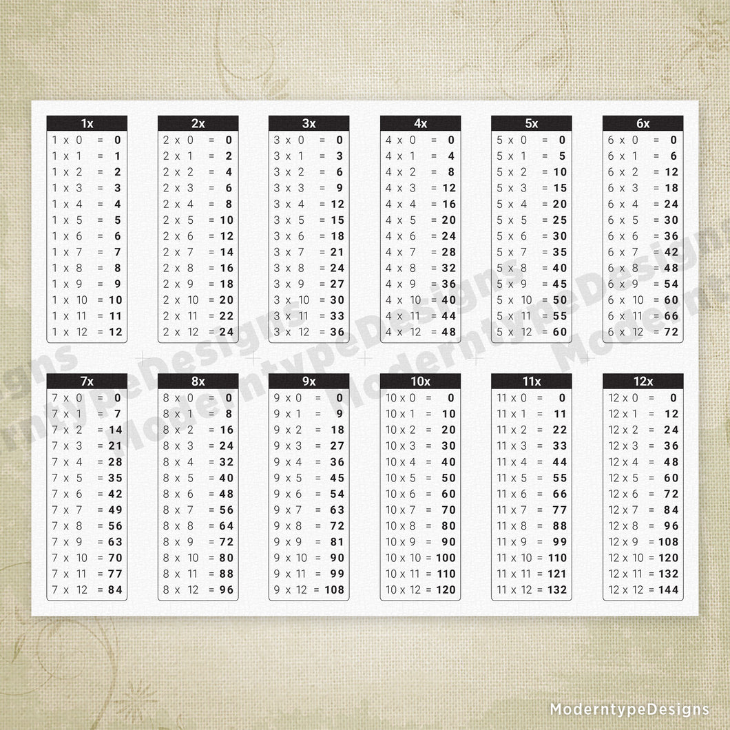 picture relating to Times Table Charts Printable named 1-12 Situations Desk Chart Printable