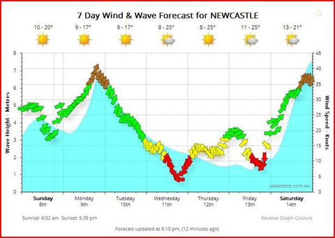 Newcastle weather and swell forecast