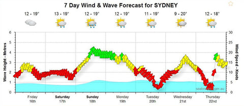 Sydney weather can be unpredictable for fishing