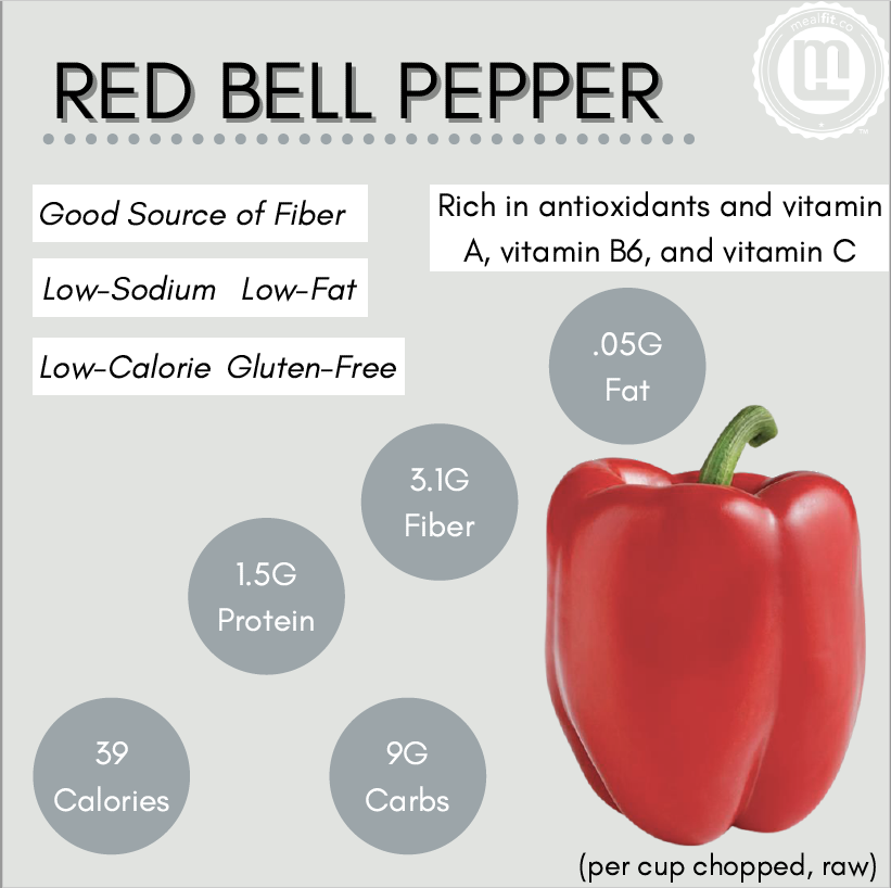 Red bell pepper facts infographic