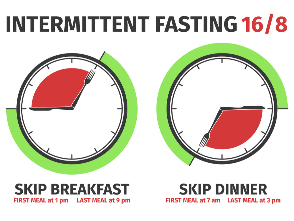 Intermittent Fasting Made Simple With iTOUCH Wearables