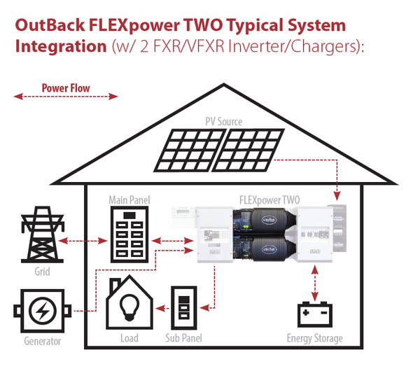 OUTBACK FLEXPOWER TWO 5 0KW-24VDC FP2 - FXR2524A