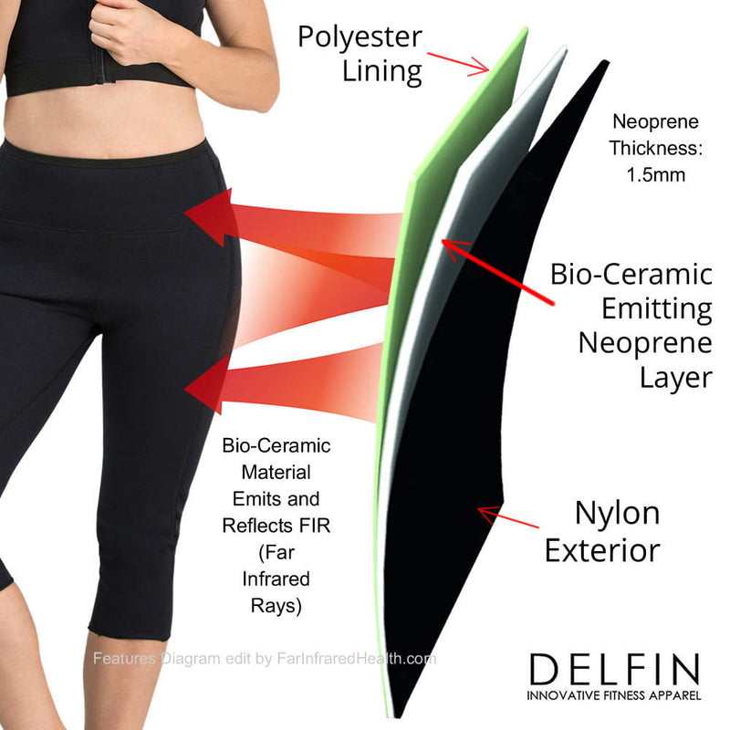 Bio-Ceramic Neoprene Material in Capris Emits and Reflects FIR (Far Infrared Rays)