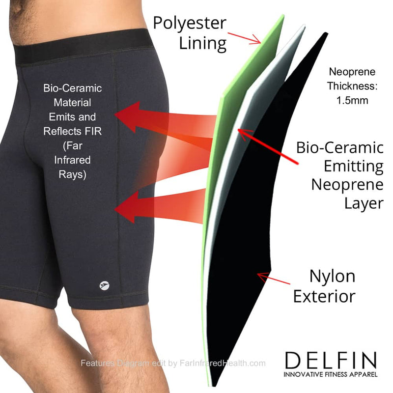 Bio-Ceramic Material in Men's Shorts Emits & Reflects FIR (Far Infrared Rays)