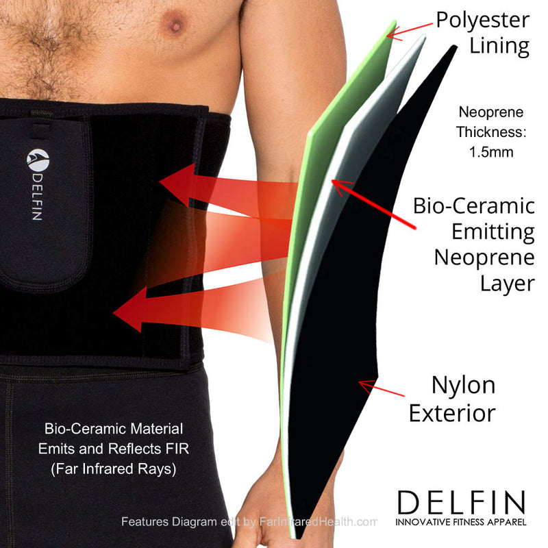Bio-Ceramic Material in the Waist Toner Emits and Reflects FIR (Far Infrared Rays)