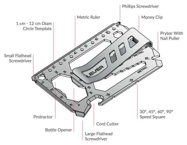 Diagram 1 of the Lever Gear Toolcard Pro components and functions