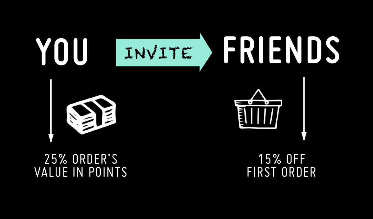 NIP + FAB AU referral program diagram explaining friend gets 15% off their first order while referral gets 25% first order value in points