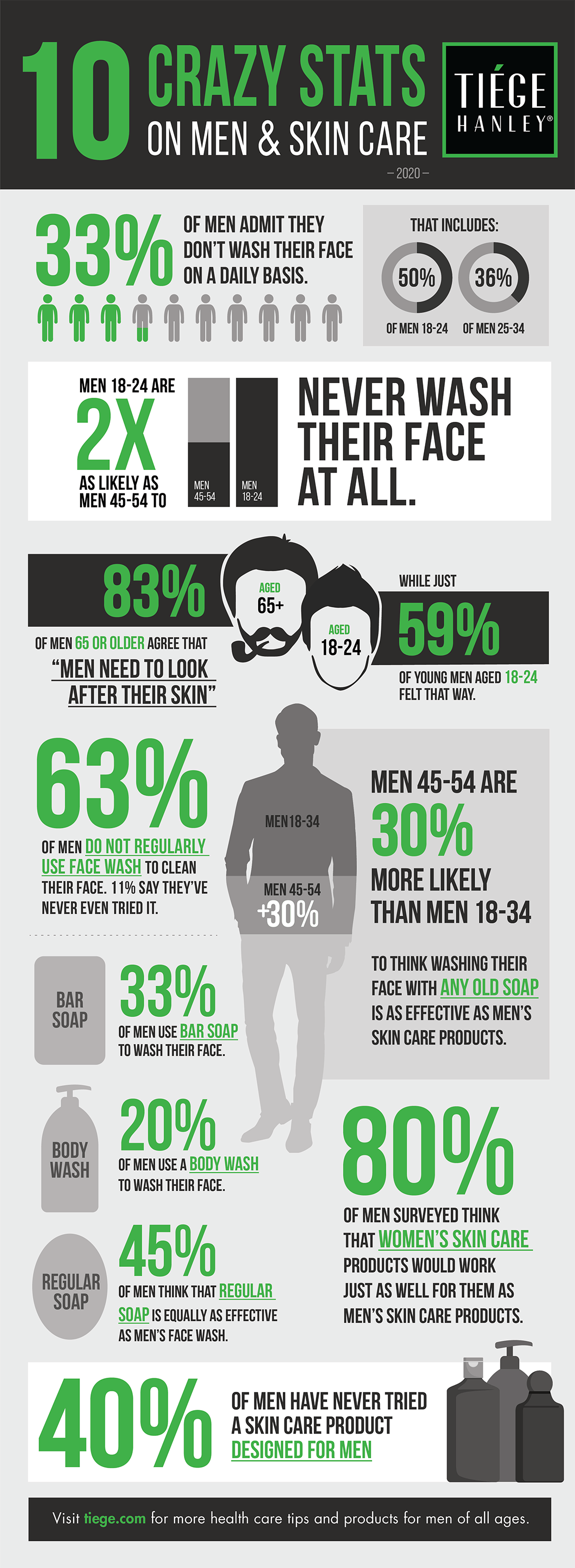 Infographic showing mens skin care survey results