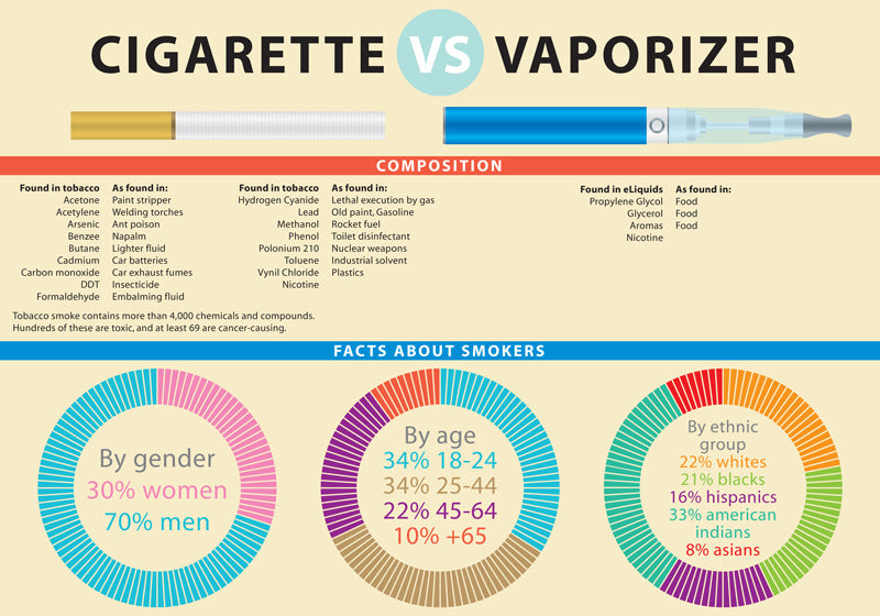 Is vaping healthier than smoking? -vaporsandthings
