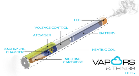 E-cig 101 - Getting Started With An Ecigarette.