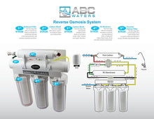 ABCwaters High Efficiency built 5 Stage Reverse Osmosis with High Flow Booster Pump