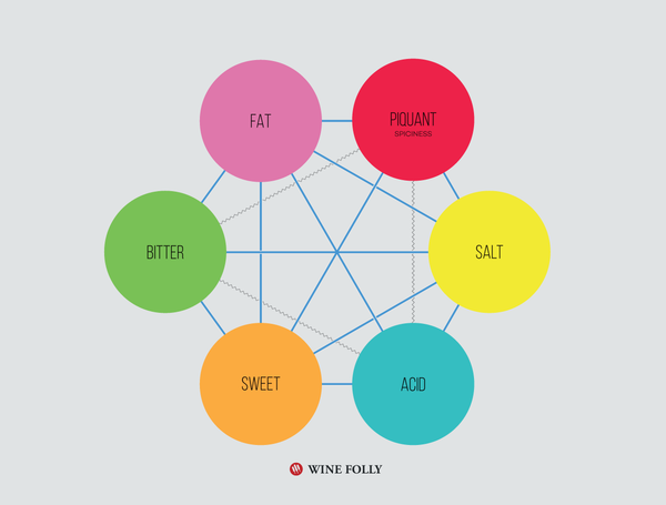 wine folly basic taste chart