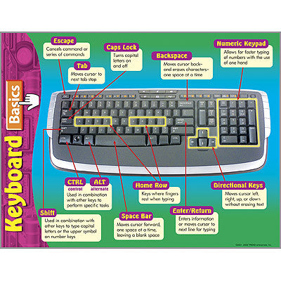 Computer Keyboard Basics