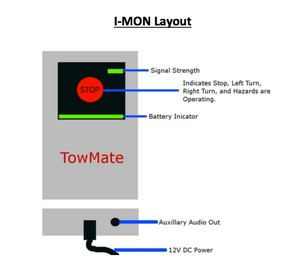 iMon Interactive Monitor System Towmate