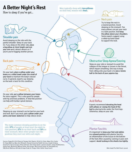 Best Sleeping Position for A Better Night's Sleep