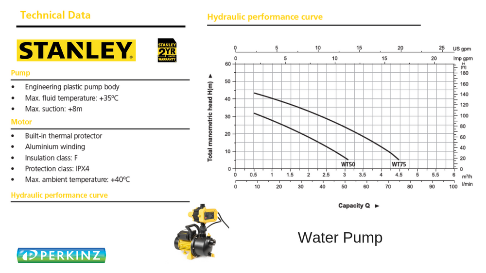 Stanley WT75  -Water Transfer Pump