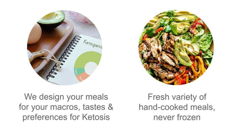 Keto Meal Plan Delivery Sydney Infographics