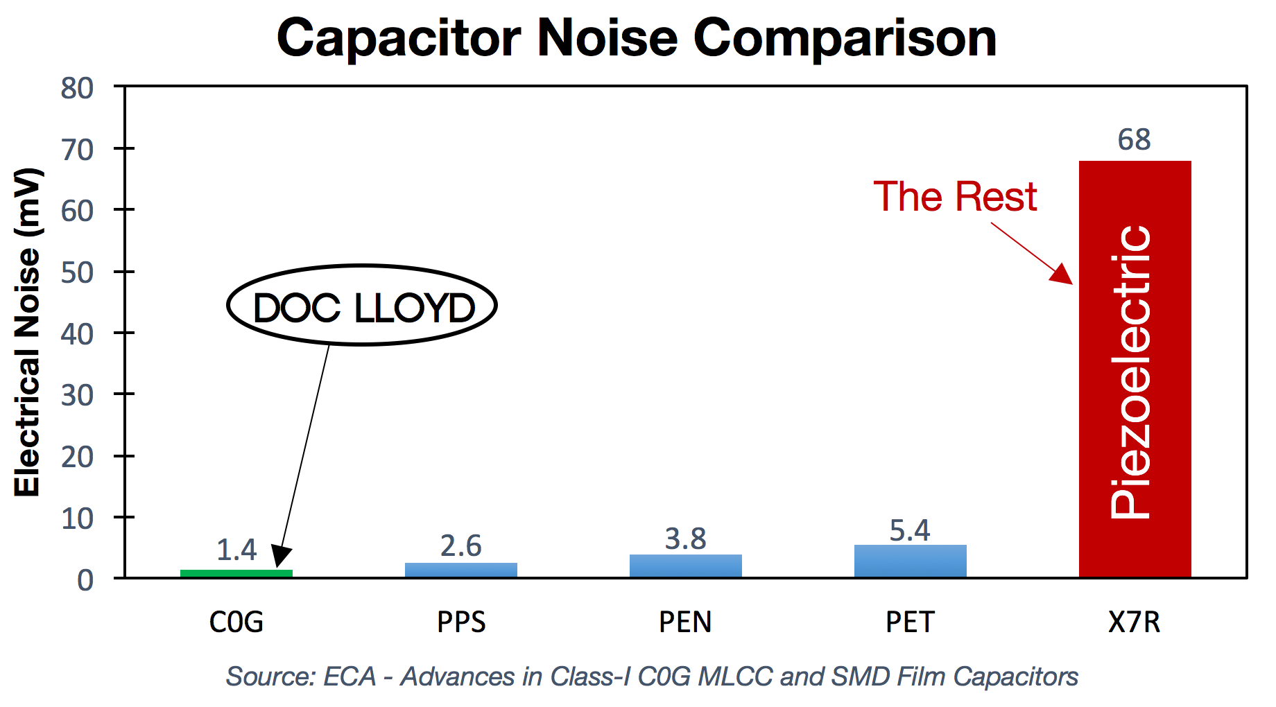 Capacitor Noise Comparison