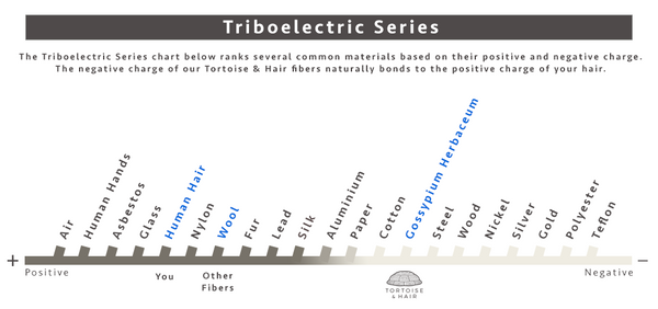 Triboelectric Series chart shows magnetic bond of Tortoise & Hair fibers to hair
