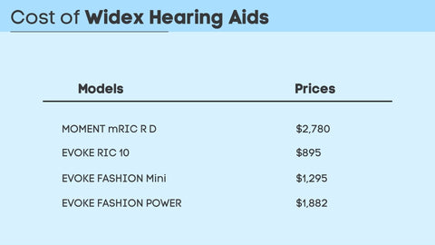Cost of Widex Hearing Aids