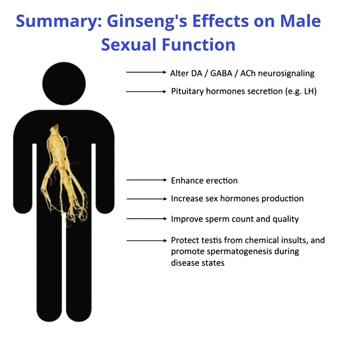 Ginseng and sexual dysfunction
