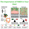The Importance of FIBER In Your Diet!