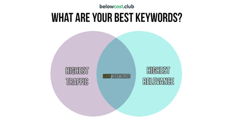"Amazon keyword research for Amazon SEO - definition of ""best"" keywords"