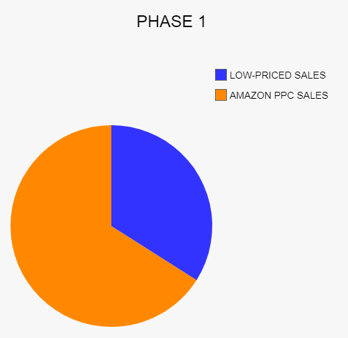 How to rank on Amazon Phase 1