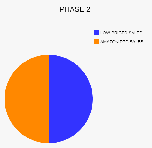 How to rank on Amazon Phase 2