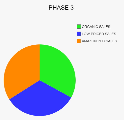 How to rank on Amazon Phase 3