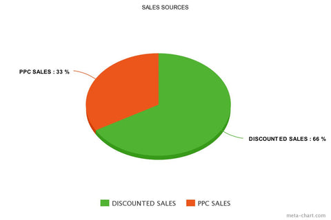 Phase 1: Discounted and PPC Sales