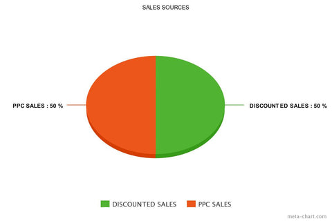 Phase 2: Discounted and PPC Sales