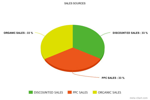 Phase 3: Discounted, PPC Sales, Organic Sales