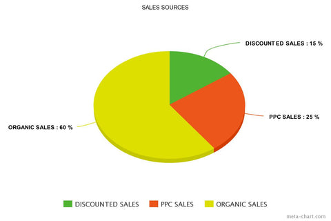 Phase 4: Discounted, PPC Sales, Organic Sales