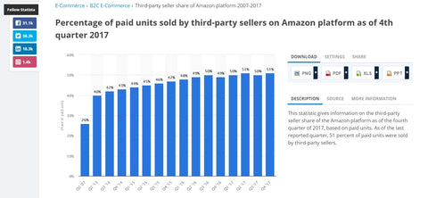 2017 saw over 50% of units sold on Amazon coming from 3rd party sellers